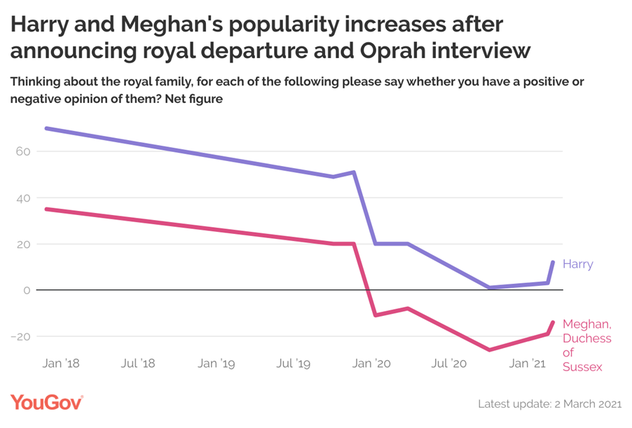 Harry and Meghan's popularity scores are going up. (YouGov)