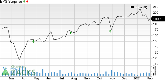 IDEX Corporation Price and EPS Surprise