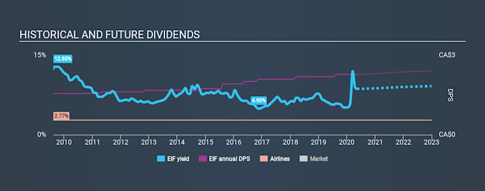 TSX:EIF Historical Dividend Yield May 11th 2020
