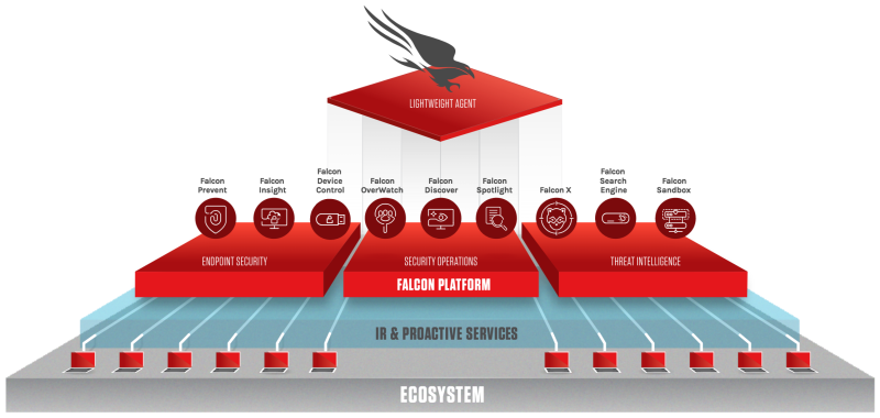 An illustration of CrowdStrike's Falcon cybersecurity platform protecting endpoints as part of a cloud computing system.