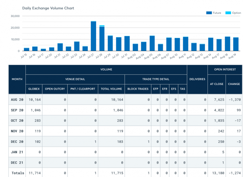 Source: CME Group Bitcoin Volume