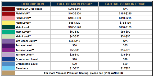 image regarding Stubhub Printable Tickets identify StubHub and the Yankees might be deceptive followers over refreshing