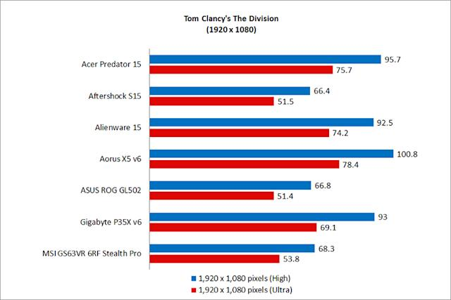 15 6-inch gaming notebook shootout: Hitting the sweet spot