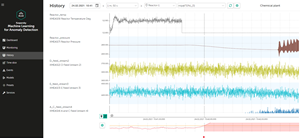 Kaspersky Machine Learning for Anomaly Detection interface: the report shows how manufacturing process parameters change in real-time, and that there is an anomaly (on the lowest chart)
