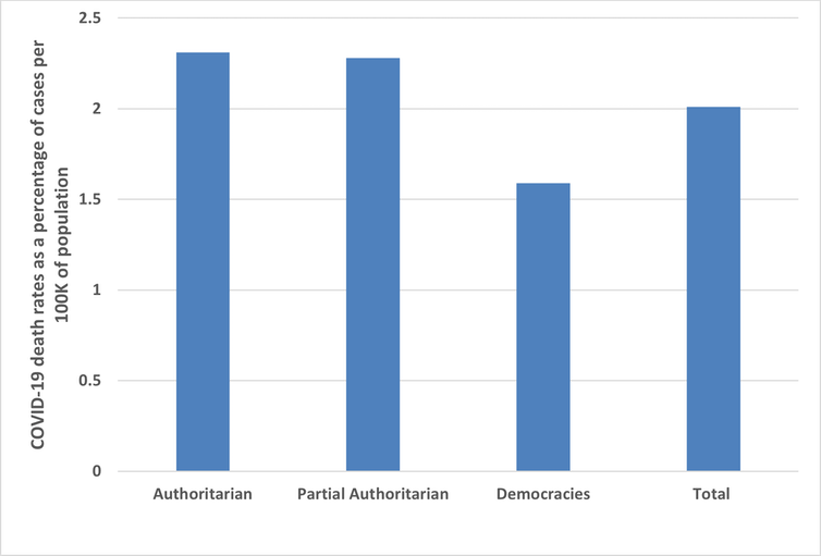 Bar graph showing the ratio of deaths to cases broken down into different levels of authoritarianism.