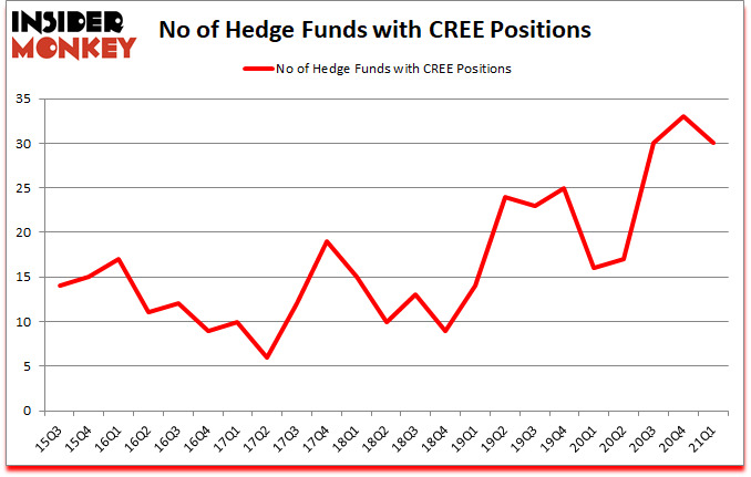 Is CREE A Good Stock To Buy?