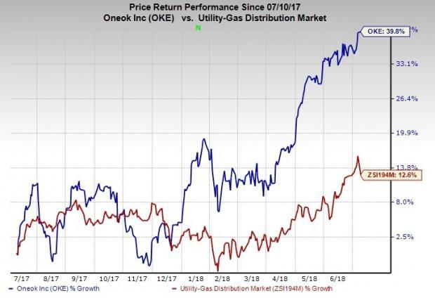 ONEOK (OKE) is a promising pick for investors, courtesy of these four factors.