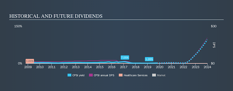 NasdaqGS:CPSI Historical Dividend Yield, October 7th 2019