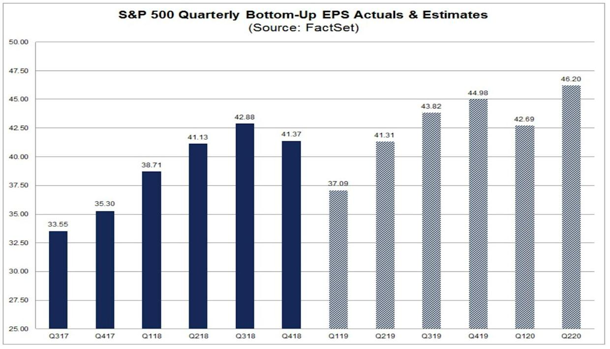 Quarterly earnings are expected to go down before going up. (FactSet)