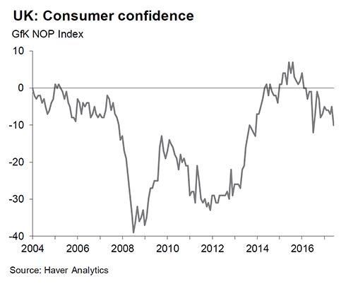 Graphic shows how consumer confidence has been battered (EY Item Club)