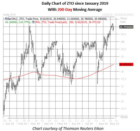 zto stock daily price chart on sept 9