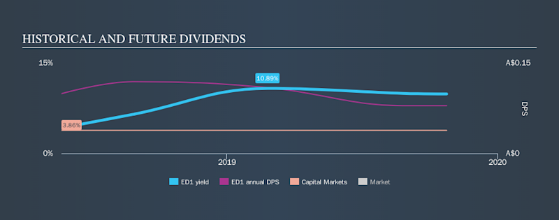 ASX:ED1 Historical Dividend Yield, October 24th 2019