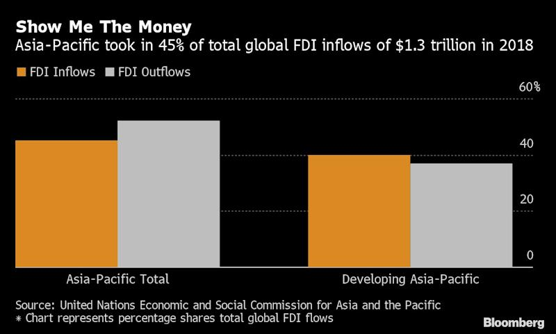 Foreign Direct Investment Into China Jumps Despite Trade War