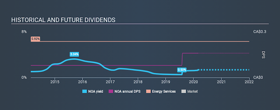 TSX:NOA Historical Dividend Yield, February 28th 2020