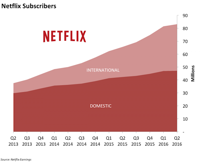 subscription based market netflix vs vudu Sling is the newcomer to this bunch released in 2015 as a supplement to subscription sites like hulu and netflix, sling will stream live tv from networks like espn, comedy central, amc, and tnt.