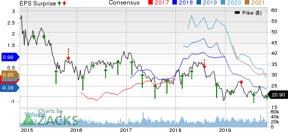 Noble Energy Inc. Price, Consensus and EPS Surprise