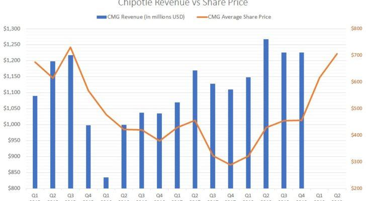 Chipotle stock price versus revenue