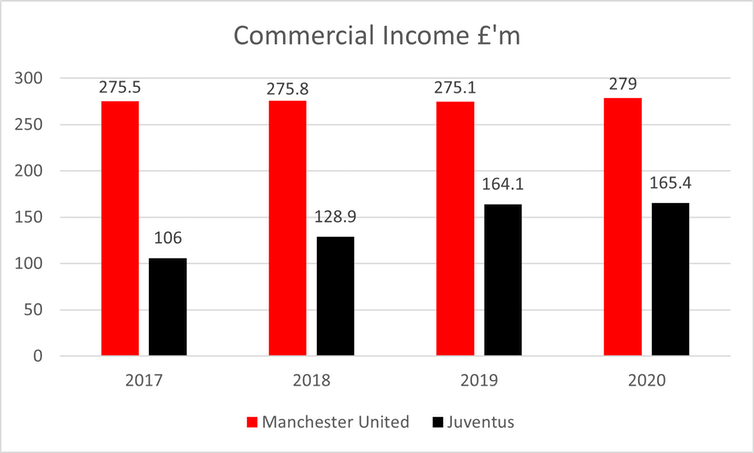 """<span class=""""caption"""">Graph showing he commercial income of Manchester United and Juventus over the last four years.</span> <span class=""""attribution""""><span class=""""source"""">Author provided</span>, <span class=""""license"""">Author provided</span></span>"""