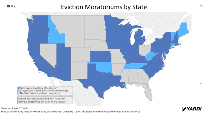 Over 30 states have issued bans on evictions and penalties for not paying rent. Graphic by: Yardi Matrix.