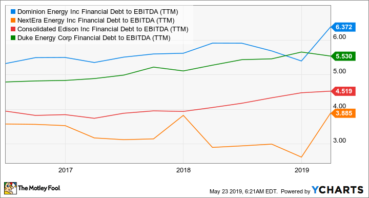D Financial Debt to EBITDA (TTM) Chart