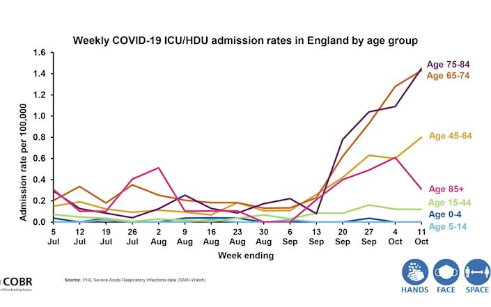 Weekly Covid ICU admissions rates by age group