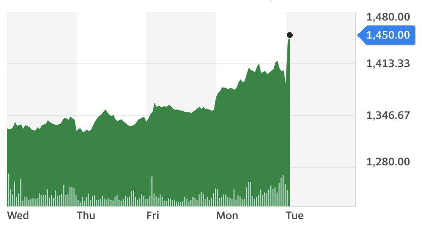 Imperial brands stock chart on Tuesday. Source: Yahoo Finance