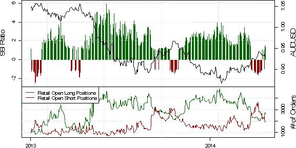 SSI: Retail Positioning Dictates Potential for British Pound Breakout
