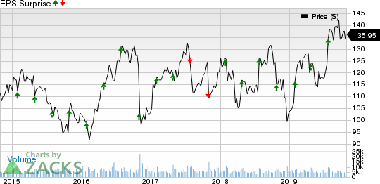 Zimmer Biomet Holdings, Inc. Price and EPS Surprise