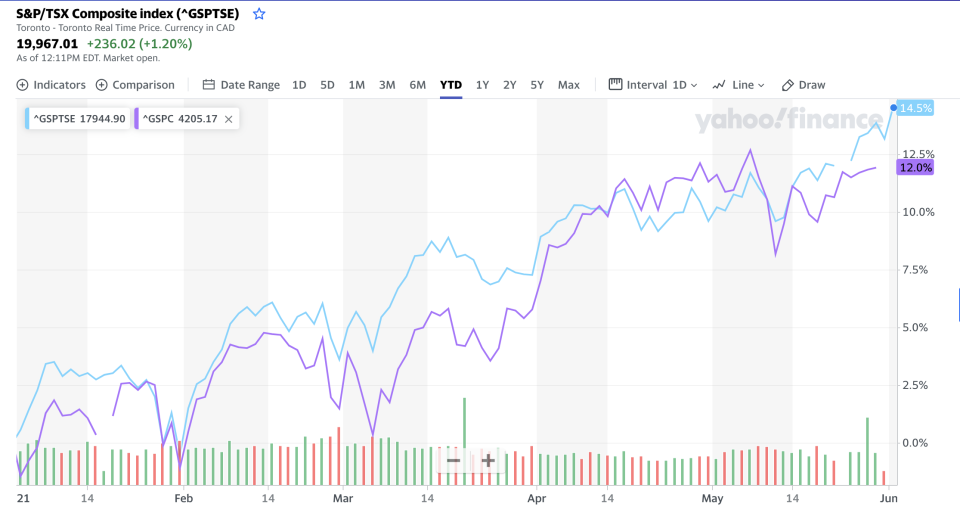 TSX outperforming the S&P 500 (Yahoo Finance Canada)