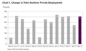 ADP National Employment Report: Private Sector Employment Increased by 253,000 Jobs in May