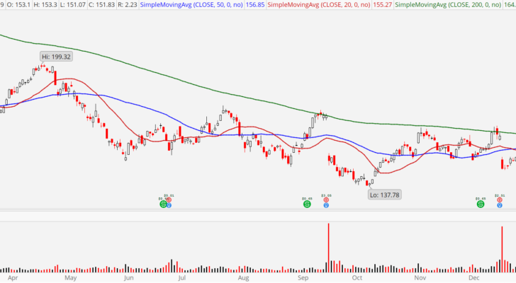 Stocks to Sell Before 2020: FedEx (FDX)