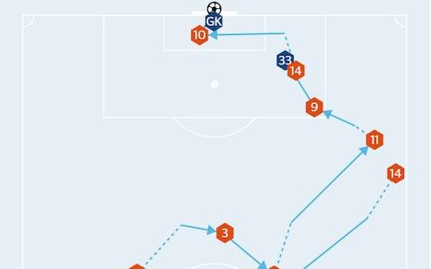 <span>Liverpool first goal vs Chelsea</span>