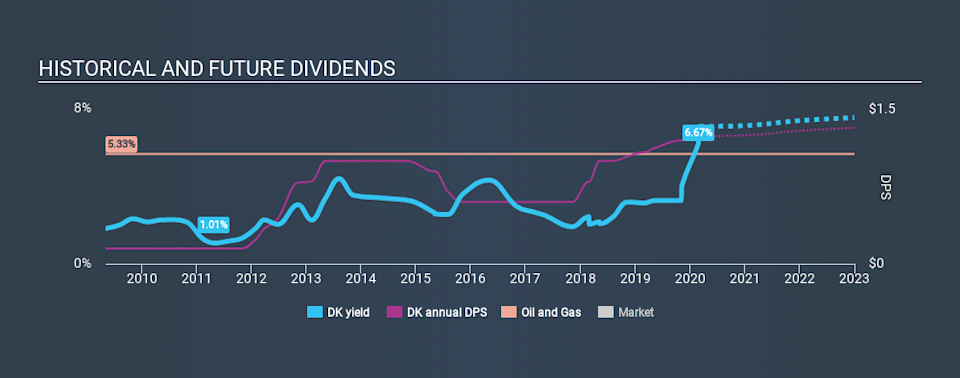 NYSE:DK Historical Dividend Yield, March 4th 2020