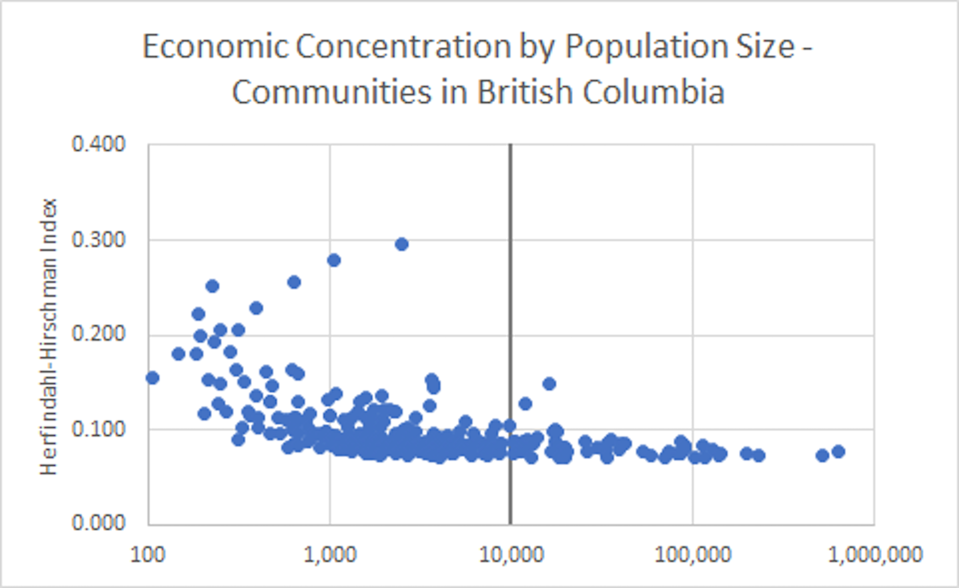 A graph shows Economic Concentration by Population Size in B.C.