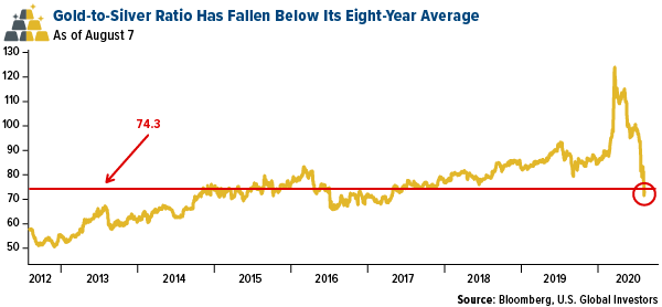 gold to silver ratio has fallen below its eight year average