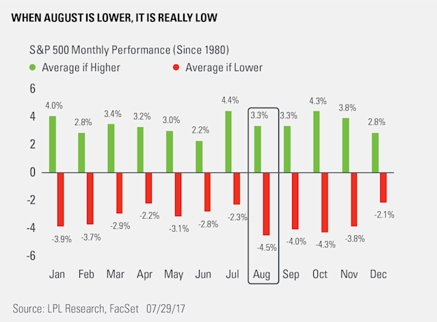 August has seen the largest average drawdown during down months of any on the calendar.