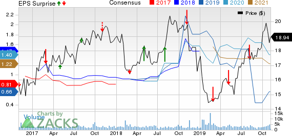 Clearway Energy, Inc. Price, Consensus and EPS Surprise