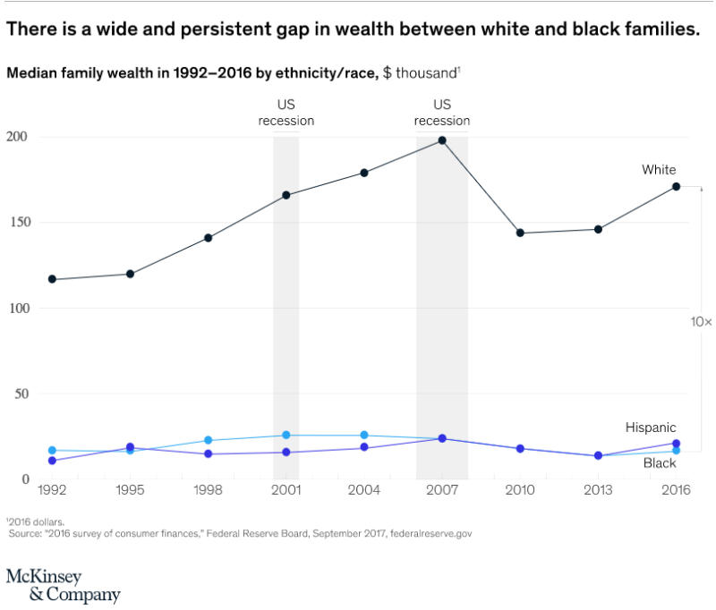 The economic impact of closing the racial wealth gap, McKinsey & Co.