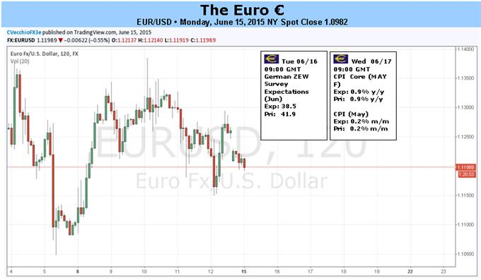 EUR USD At Risk As Positioning Thins Greece And FOMC Share Limelight