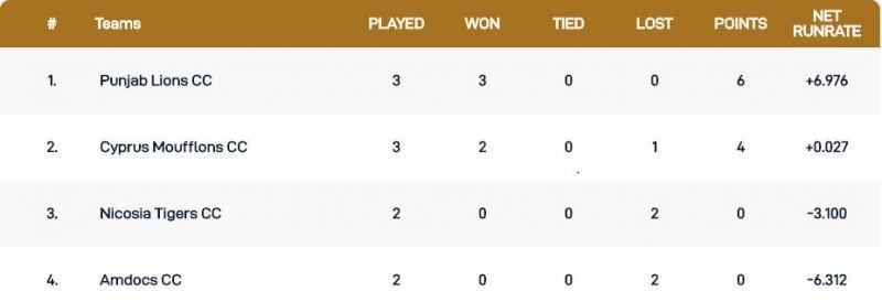 Cyprus T10 League Points Table