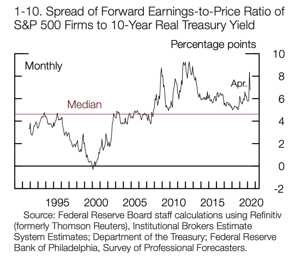 The Federal Reserve's latest financial stability report noted that investors appear to be taking on higher premiums for holding risky corporate equities when looking at the spread between forward earnings-to-price ratios on S&P 500 firms and the real yield on the U.S. 10-year Treasury.