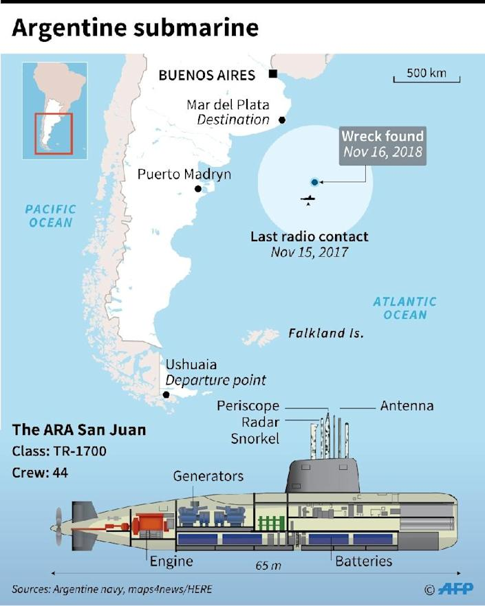 Map locating wreck of the ARA San Juan with cross-section of the Argentine submarine (AFP Photo/Anella RETA)