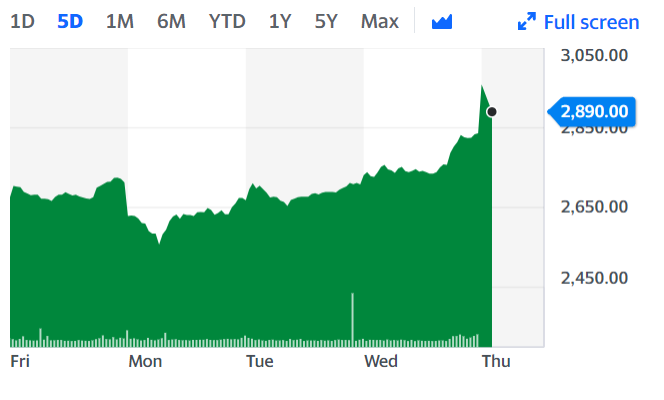 Persimmon has been gaining along with other UK housebuilders as the mood music around a Brexit deal shifts. Chart: Yahoo Finance