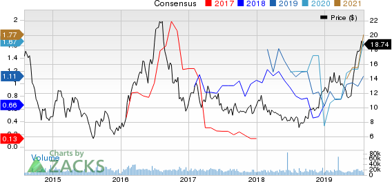 AngloGold Ashanti Limited Price and Consensus