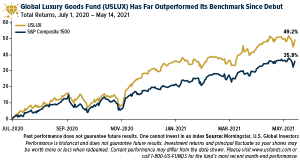 Global luxury goods fund (USLUX) has far outperfromed its benchmark since debut