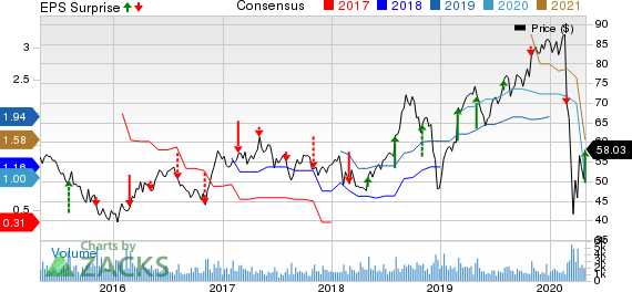 Clean Harbors, Inc. Price, Consensus and EPS Surprise