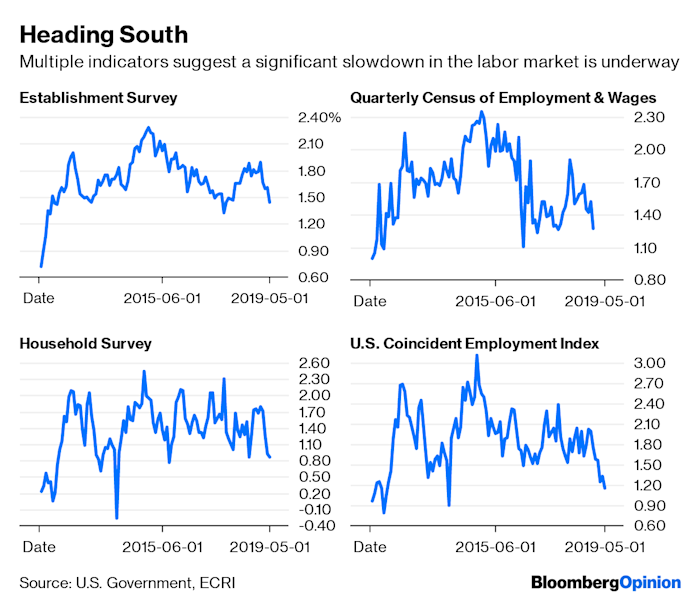 """(Bloomberg Opinion) -- As the U.S. election cycle gets underway, expect much debate over just how strong the economy really is after becoming thelongest uninterrupted expansion in America's history. After all, the jobless rate is at a half-century low and the S&P 500 Index is at a record high. The bond market, though, is signaling that the Federal Reserve will soon be forced to ease monetary policy to shore up the economy. How can that be?A key part of the answer lies with jobs """"growth,"""" which has been slowing much more than most probably realize. Despite the better-than-forecast jobs report for June, the fact is the labor force has contractedby more than 600,000 workers this year. And we're not just talking about the disappointing non-farm payroll jobs numbers for April and May.Certainly, that's caused year-over-year payroll growth, based on the Labor Department's Establishment Survey – a broad survey of businesses and government agencies – to decline to a 13-month low. But year-over-year job growth, as measured by the separate Household Survey – based on a Labor Department survey of actual households – that is used to calculate the unemployment rateis only a hair's breadth from a five-and-a-half-year low. (The data in the charts below don't reflect Friday's employment report.)Growth in the Economic Cycle Research Institute's more comprehensive U.S. Coincident Employment Index (USCEI), which includes both those figures and more,has fallen to its worst reading since late 2013. Because it subsumes data from both surveys, its verdict about overall job growth is more reliable than the others.But there's even more cause for concern. Months from now, the Establishment Survey will undergo its annual retrospective benchmark revision, based almost entirely on the Quarterly Census of Employment and Wagesconducted by the Labor Department. That's because the QCEW is not just a sample-based survey, but a census that counts jobs at every establishment, meaning that the data are """