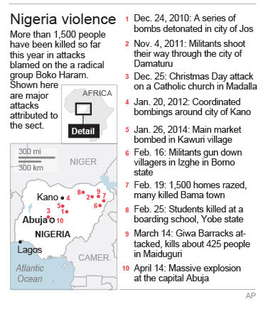 Map locates violence across Nigeria.; 2c x 4 inches; 96.3 mm x 101 mm;