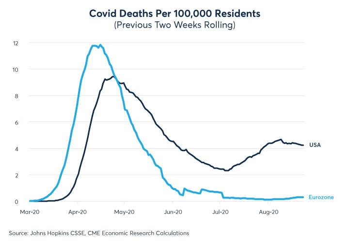 Figure 5: Europe's COVID-19 fatalities fell to low levels during the summer while the US remained elevated