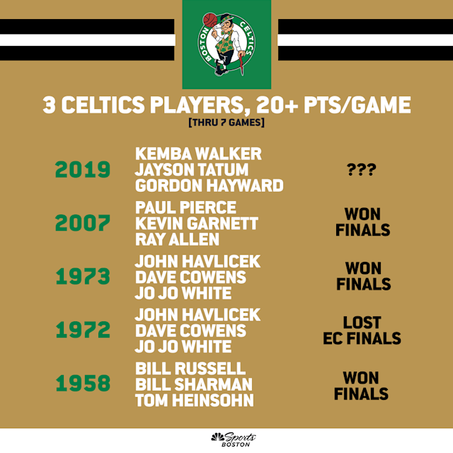 Celtics players 20 ppg